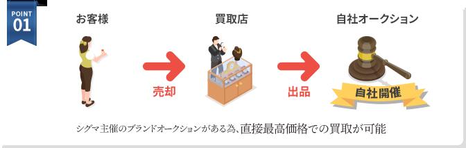 POINT01. シグマ主催のブランドオークションがある為、直接最高価格での買取が可能